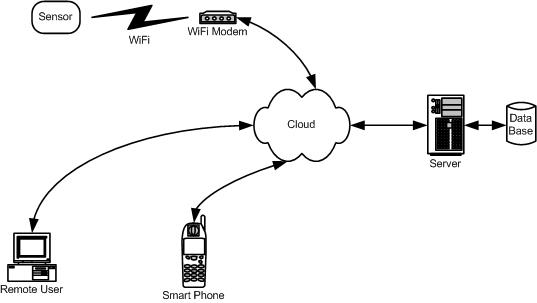 How sensor communicates with user using cloud services.